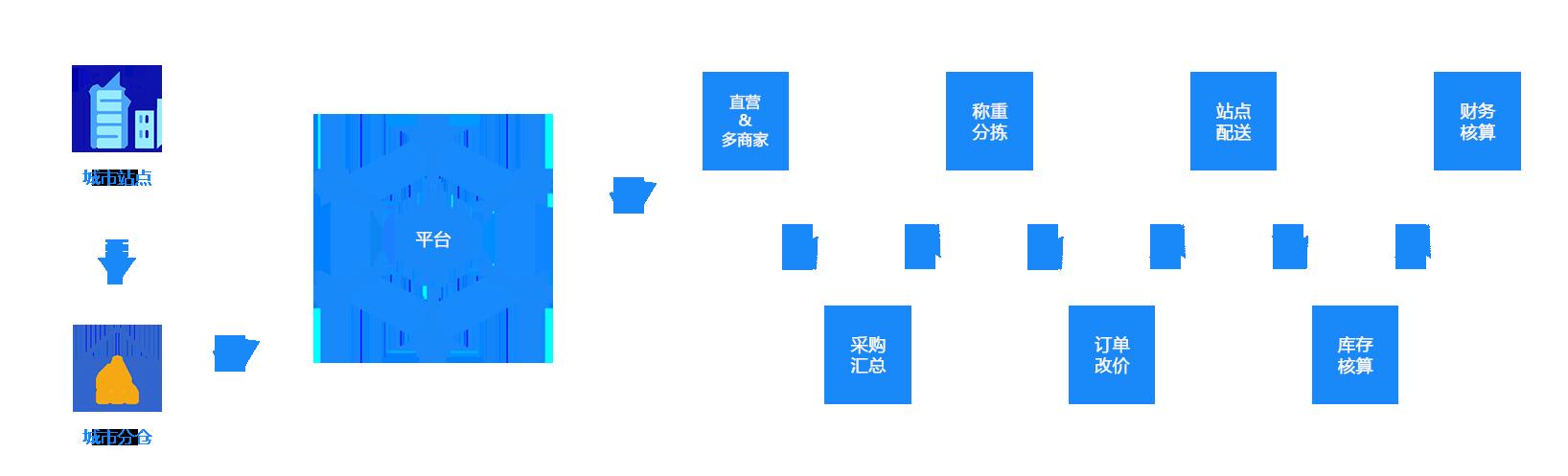 生鲜业务流程图