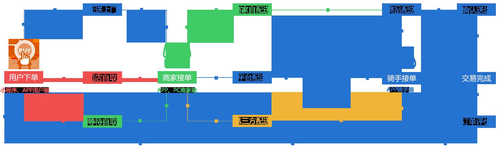 外卖业务流程图